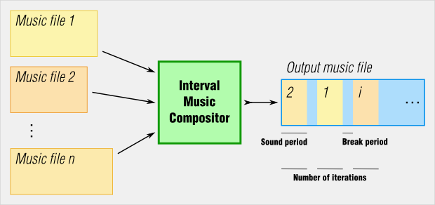 Interval Music Compositor Schematic